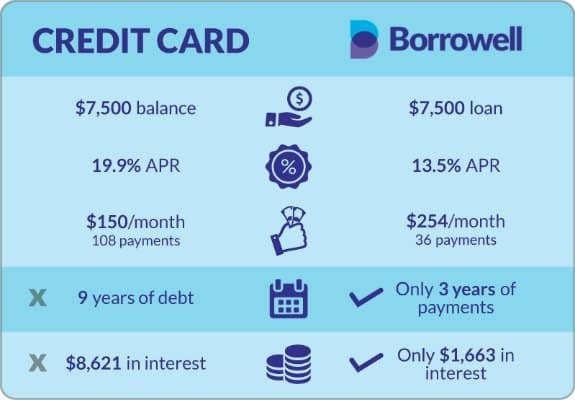 Borrowell vs Credit Card - $7000 in interest savings