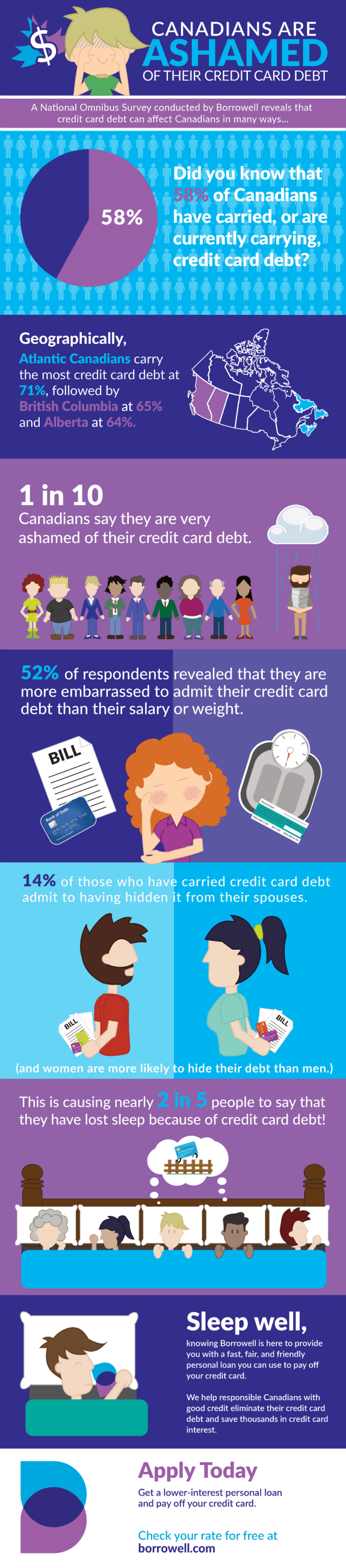 Canadians are ashamed of their credit card debt